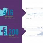 Infographics Creative Direction & Design