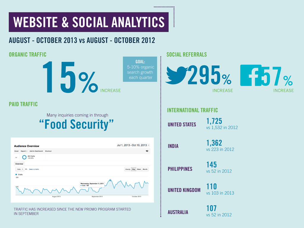 Social Analytics Infographic