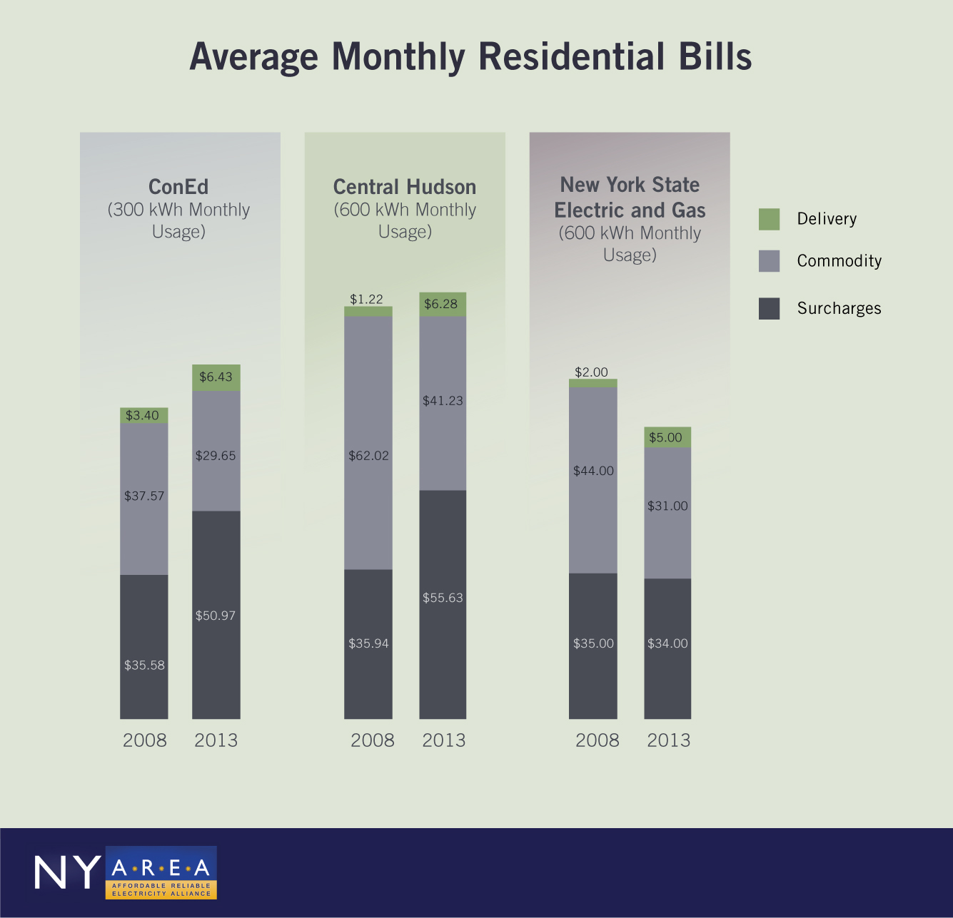 Monthly Residential Electricity Bills Infographic